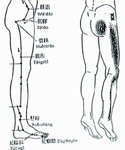 gluteus minimus lihaksen heijastekipu, ja jalan shao yang akupunktiokanavan vastaavuus